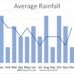Average Rainfall Great Glen Way Walking Holiday