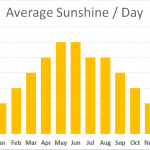 Average Sunshine Great Glen Way Walking Holiday