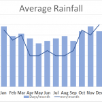 South West Coast Path Average Rainfall