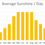 South West Coast Path Average Sunshine