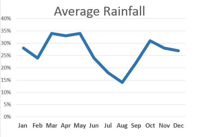 alquezar-average-rainfall