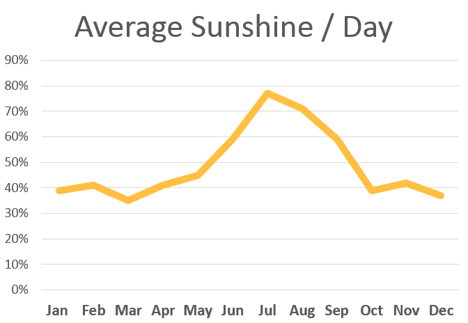 alquezar-average-sunshine