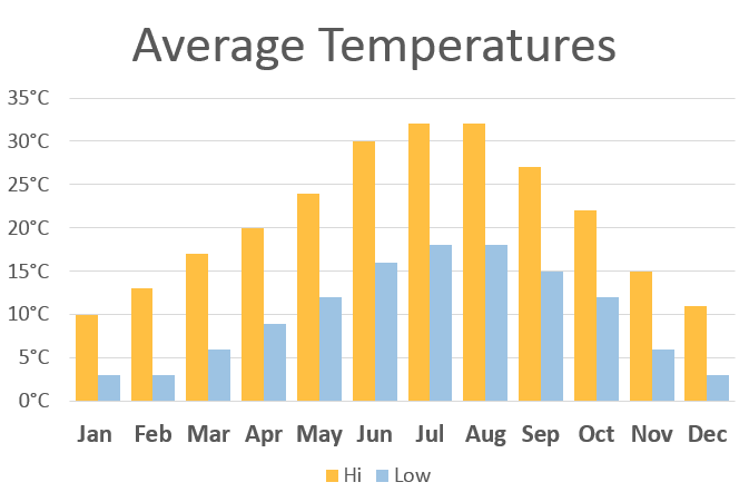 alquezar-average-temperatures