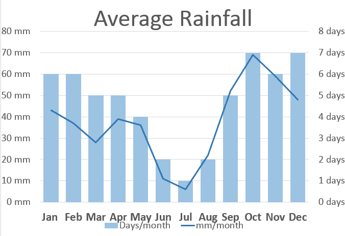 mallorca-average-rainfall