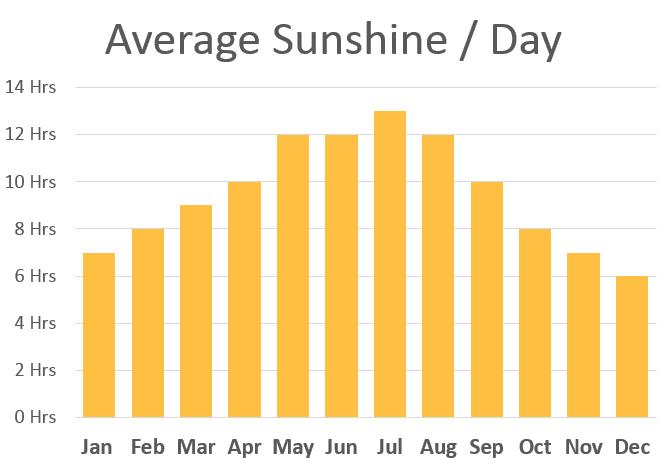 mallorca-average-sunshine