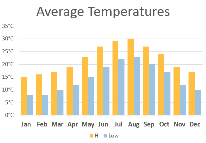 mallorca-average-temperatures