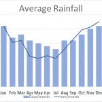 Average Rainfall Meirionnydd Porthmadog Wales