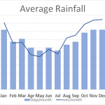 Average Rainfall CARM