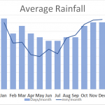 Average Rainfall SWSE