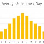 Average Sunshine Day Meirionnydd Porthmadog Wales