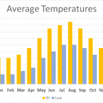 Average Temperature Meirionnydd Porthmadog Wales