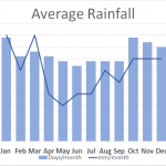 Rainfall when walking in Wales