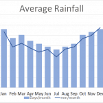 Average Rainfall on the Dales Way