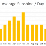 Average sunshine graph, walking St Oswalds Way, Northumberland