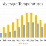Guernsey Walking Temperatures