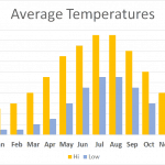 Average Temperatures on the Dales Way