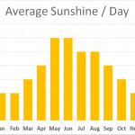 Average Daylight on Walking The Cleveland Way