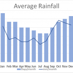 Average Rainfall on South Downs Way