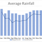 Average Rainfall Fife