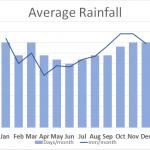 Average Rainfall