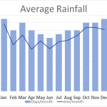 Average Rainfall St Cuthbert's Way