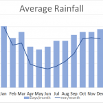 Average Rainfall in Fort William