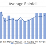 Average Rainfall Yorkshire Wolds