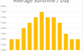 Average Sunshine