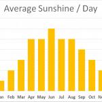 Average Sunshine