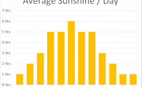 Average Sunshine Daylight