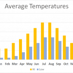 Average Temperature Yorkshire Wolds