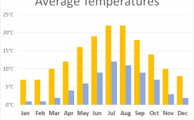 Average Temperatures for Thames Path