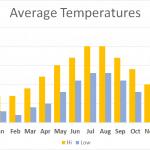 Average Temperatures for Walking Exmoor, Coleridge Way