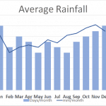 Average rainfall Norfolk