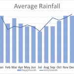 Average rainfall Shropshire