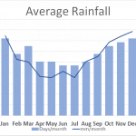 Average rainfall for hiking through Exmoor on the coleridge Way