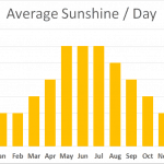 Average sunshine Shropshire