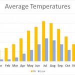 Average temperatures Shropshire