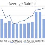 Average rain in Lake District