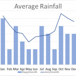Average Rainfall on Kerry Way