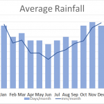 Average Rainfall Brecon