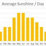 Average Sun hours on walking the Cumbria Way