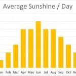 Average Sunshine Brecon