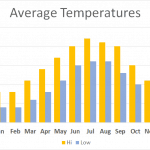 Average Highs and Lows while walking through the Lake District