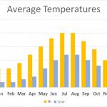 Average Temperature Brecon
