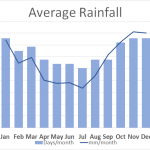 Average Rainfall Llandudno